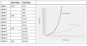 Russ Ruffino Fast Sales